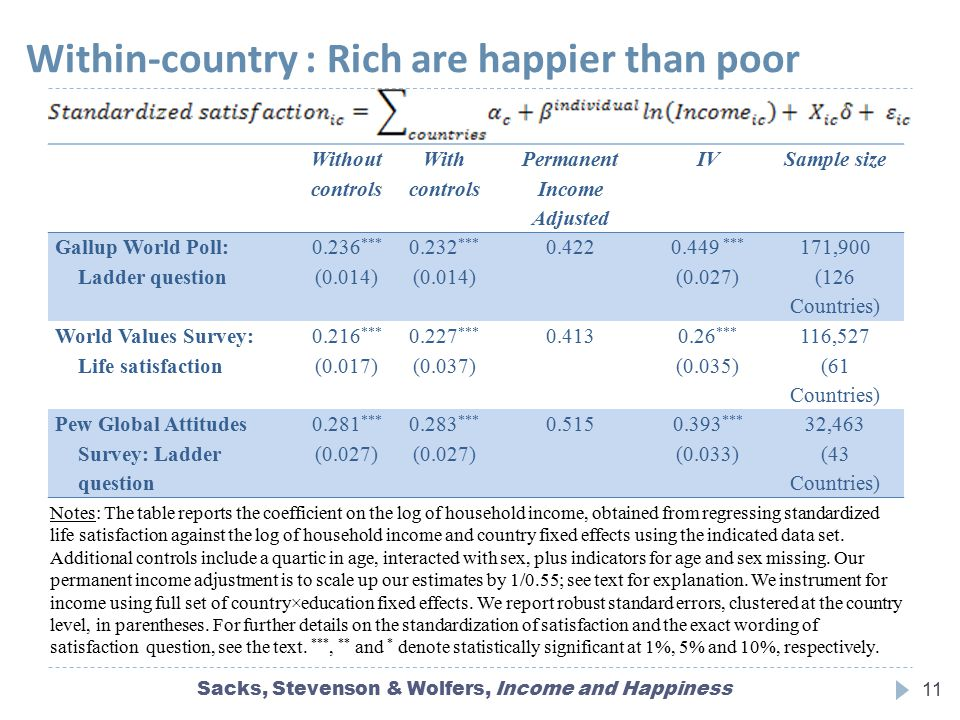 Within-country : Rich are happier than poor Without controls With controls Permanent Income Adjusted IVSample size Gallup World Poll: Ladder question