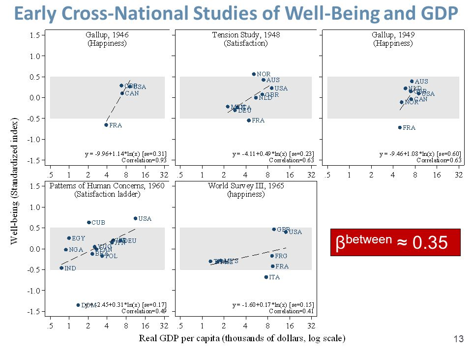 Sacks, Stevenson & Wolfers, Income and Happiness13 Early Cross-National Studies of Well-Being and GDP β between ≈ 0.35