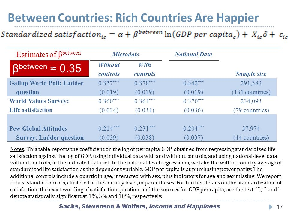 Between Countries: Rich Countries Are Happier Estimates of β between MicrodataNational Data Without controls With controlsSample size Gallup World Pol