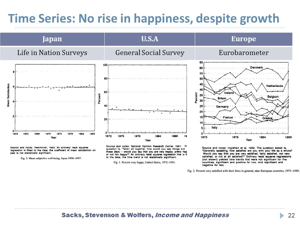 Time Series: No rise in happiness, despite growth Sacks, Stevenson & Wolfers, Income and Happiness22 JapanU.S.AEurope Life in Nation SurveysGeneral So