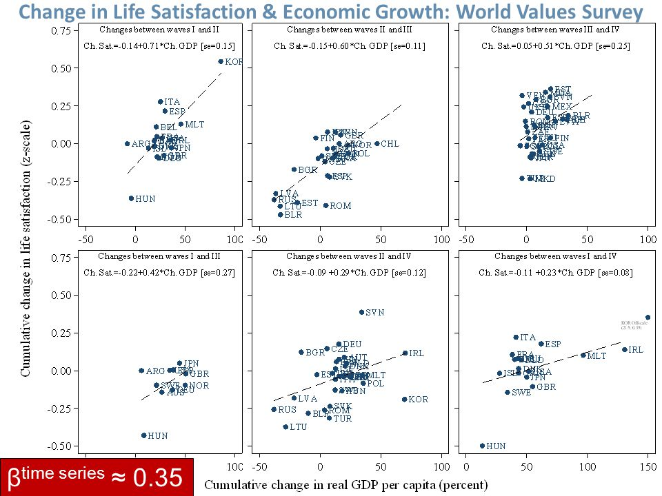 27Stevenson & Wolfers, Economic Growth and Happiness β time series ≈ 0.35 Change in Life Satisfaction & Economic Growth: World Values Survey