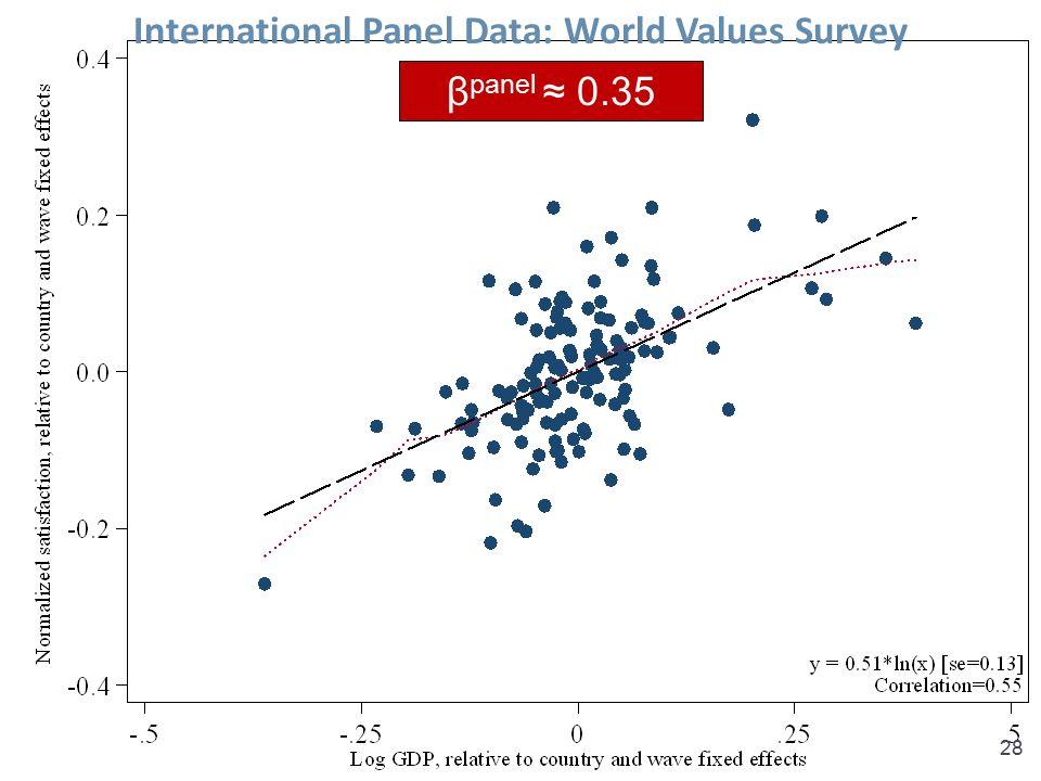 Sacks, Stevenson & Wolfers, Income and Happiness28 International Panel Data: World Values Survey β panel ≈ 0.35