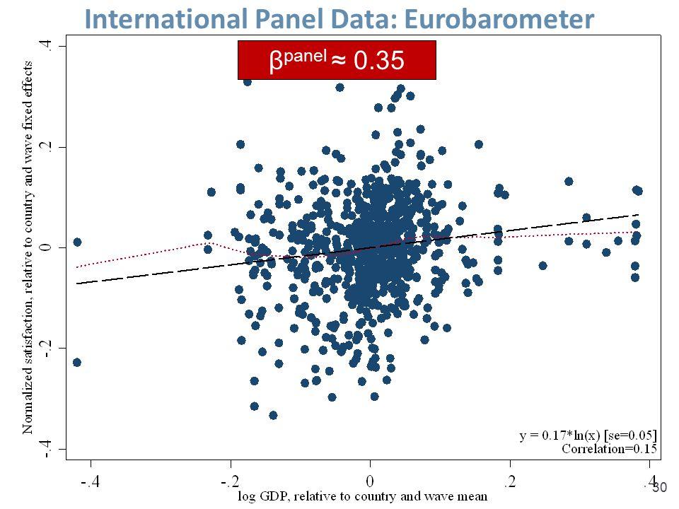 Sacks, Stevenson & Wolfers, Income and Happiness30 International Panel Data: Eurobarometer β panel ≈ 0.35