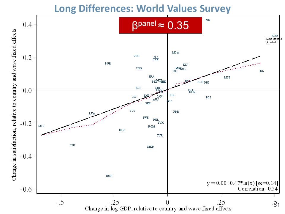 Sacks, Stevenson & Wolfers, Income and Happiness31 Long Differences: World Values Survey β panel ≈ 0.35