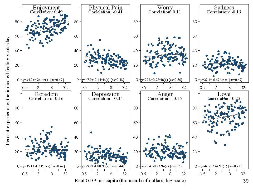 Sacks, Stevenson & Wolfers, Income and Happiness39
