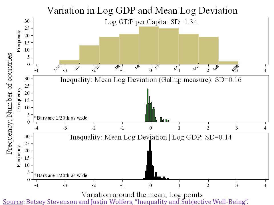 """Distribution of Log GDP and Inequalty Stevenson & Wolfers, Inequality & Happiness70 Source: Betsey Stevenson and Justin Wolfers, """"Inequality and Subje"""