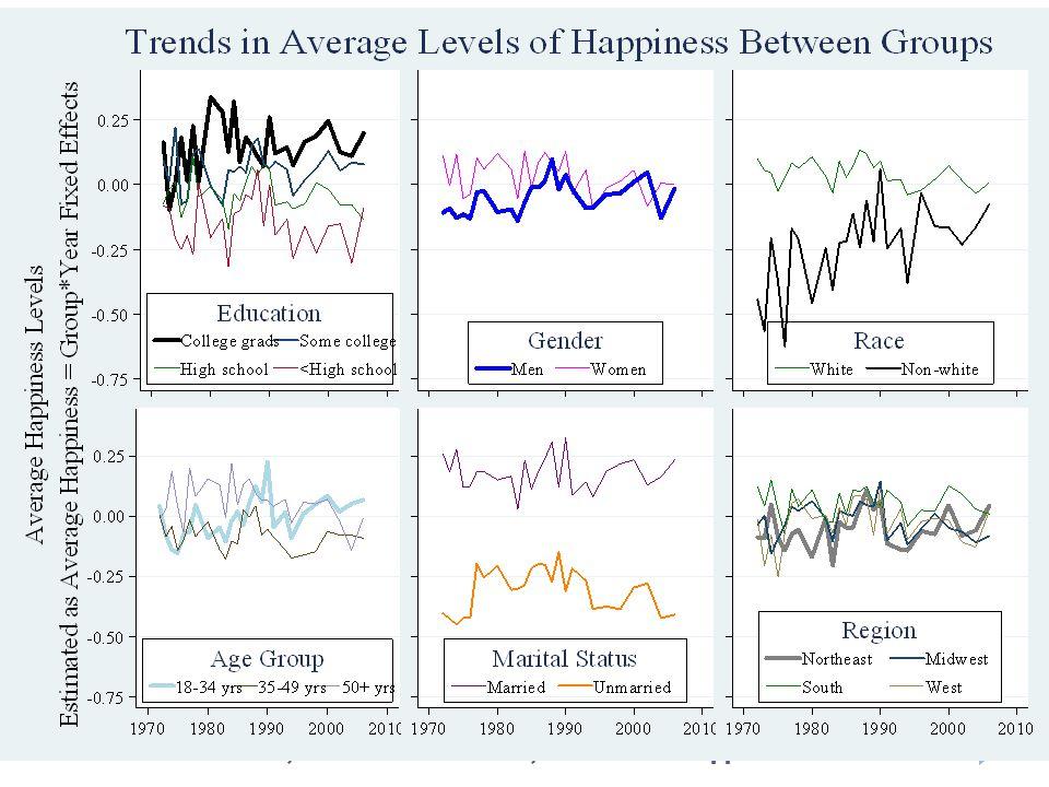 Sacks, Stevenson & Wolfers, Income and Happiness73