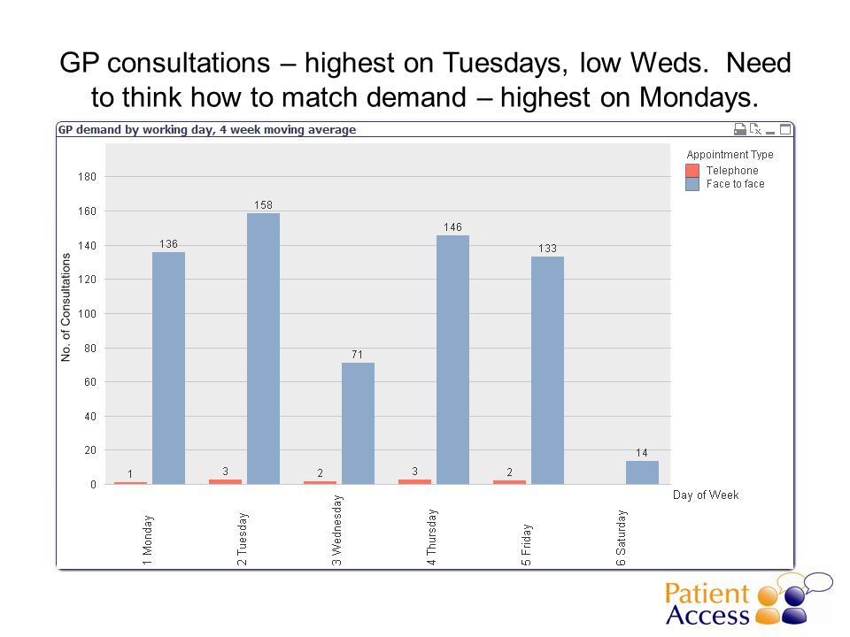 GP consultations – highest on Tuesdays, low Weds. Need to think how to match demand – highest on Mondays.