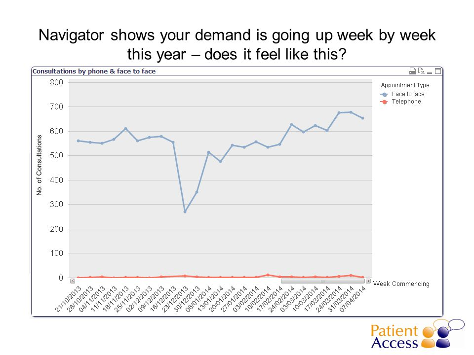 Navigator shows your demand is going up week by week this year – does it feel like this