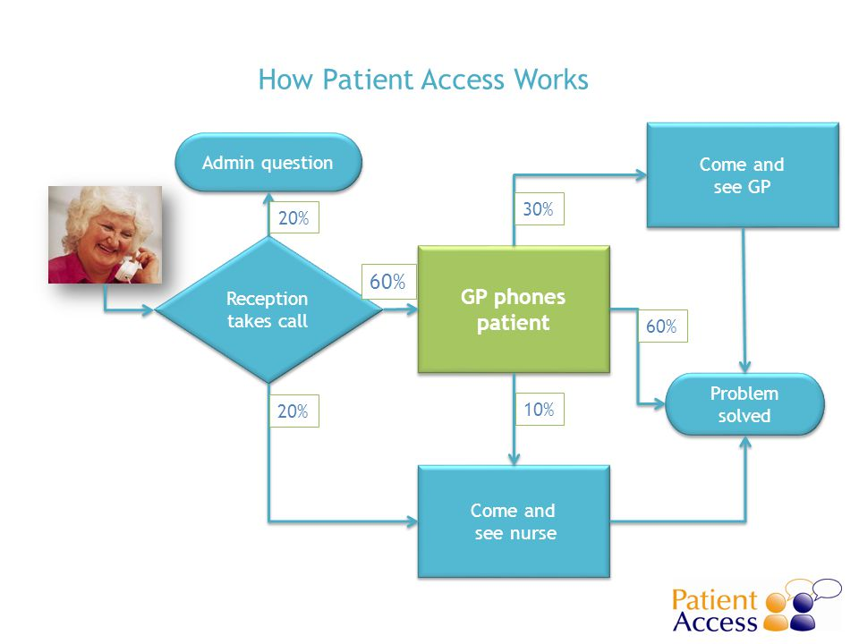 Reception takes call GP phones patient Problem solved Come and see GP Admin question Come and see nurse 20% 10% 30% 60% How Patient Access Works