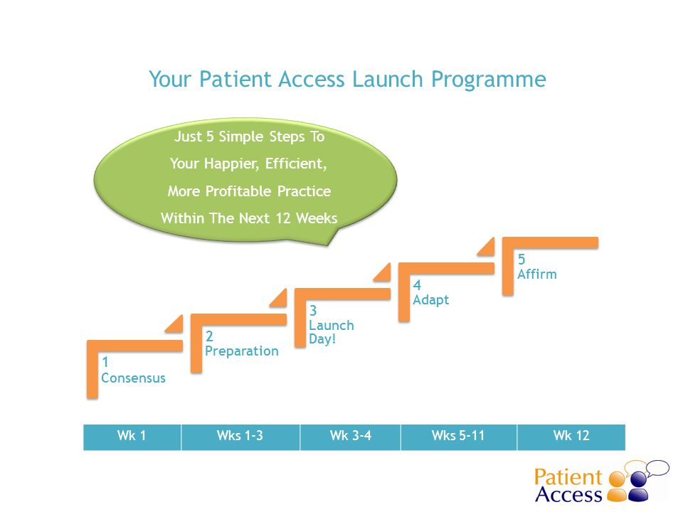 Your Patient Access Launch Programme 1 Consensus 2 Preparation 3 Launch Day! 4 Adapt 5 Affirm Wk 1Wks 1-3Wk 3-4Wks 5-11Wk 12 Just 5 Simple Steps To Yo