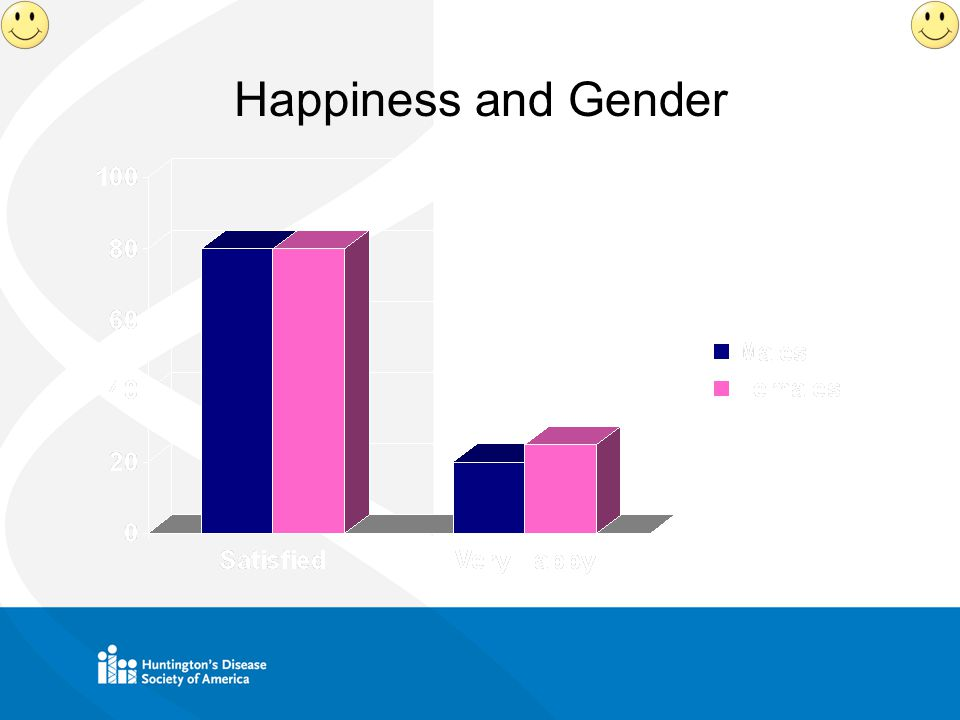 Happiness and Gender