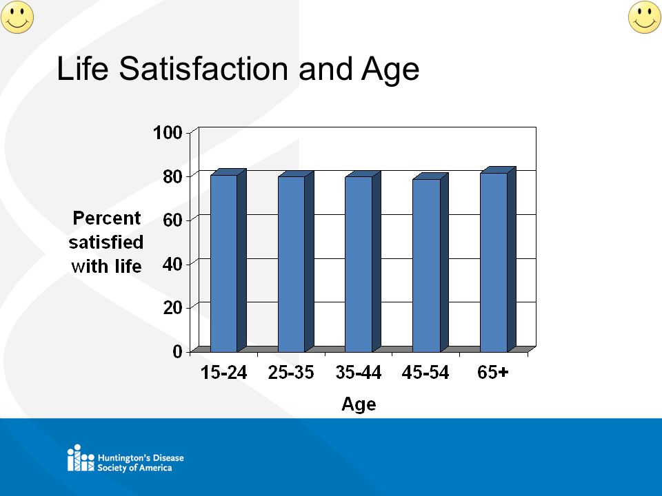 Life Satisfaction and Age