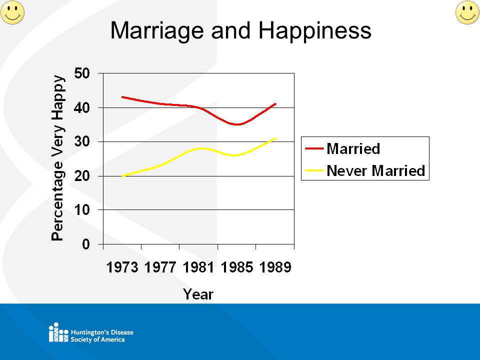 Marriage and Happiness