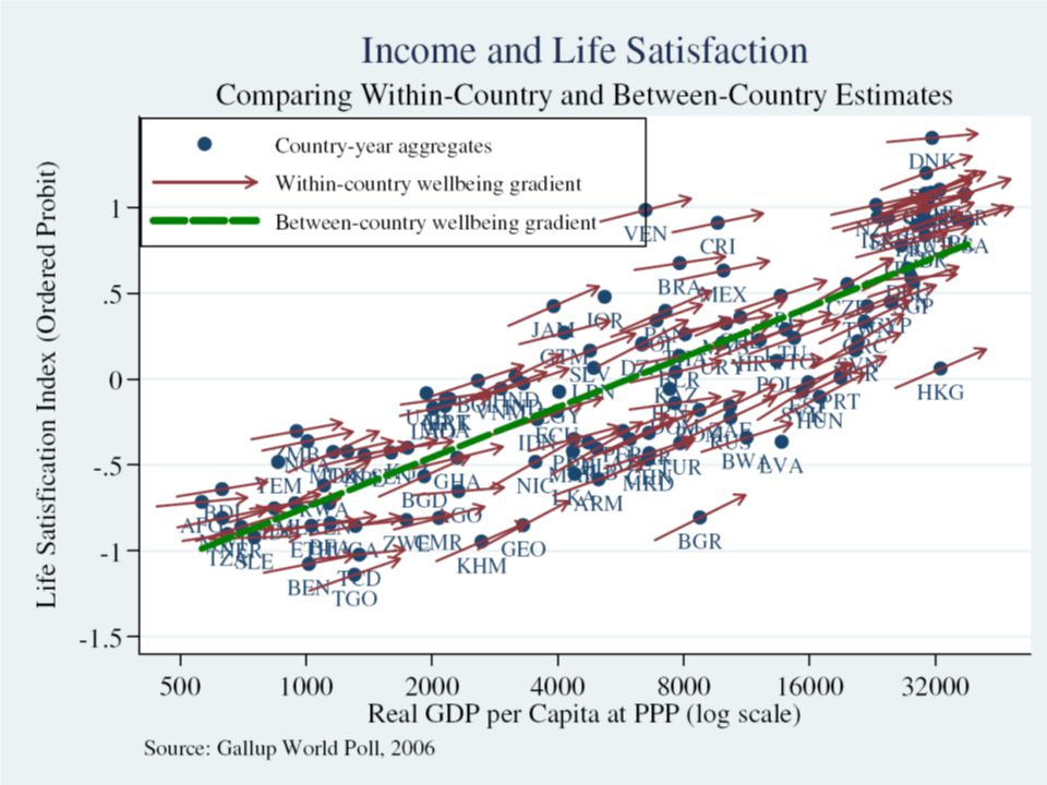 Comparing within- and between-country estimates Stevenson & Wolfers, Economic Growth and Happiness13