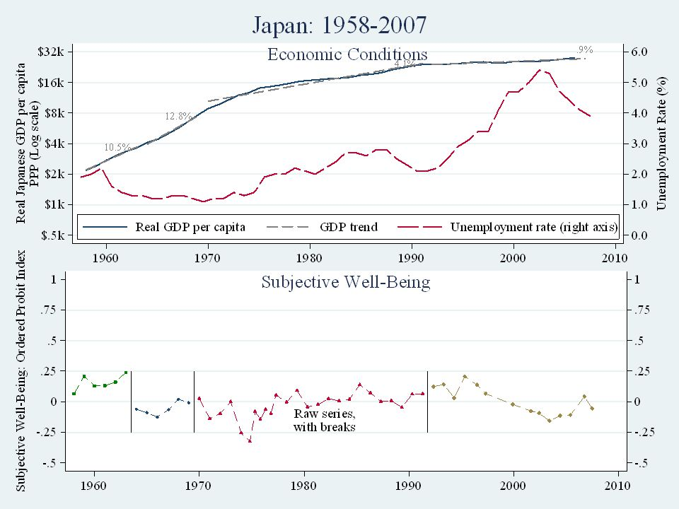 Japan: Raw data Stevenson & Wolfers, Economic Growth and Happiness17