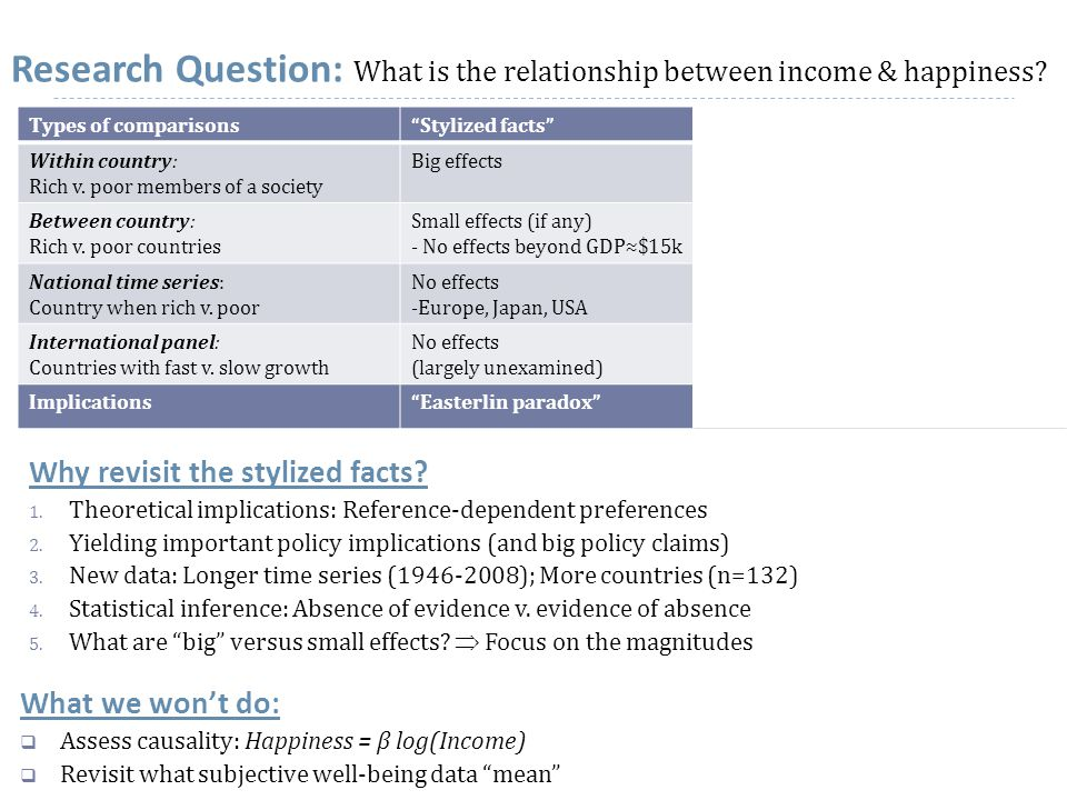 Research Question: What is the relationship between income & happiness.
