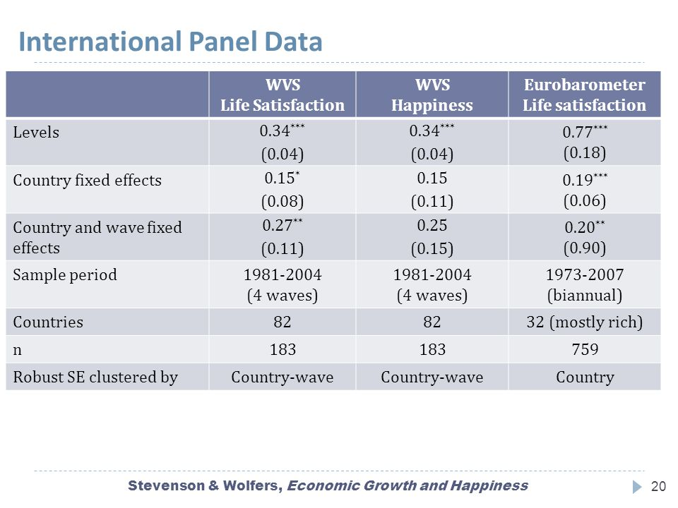International Panel Data Stevenson & Wolfers, Economic Growth and Happiness20 WVS Life Satisfaction WVS Happiness Eurobarometer Life satisfaction Levels 0.34 *** (0.04) 0.77 *** (0.18) Country fixed effects 0.15 * (0.08) 0.15 (0.11) 0.19 *** (0.06) Country and wave fixed effects 0.27 ** (0.11) 0.25 (0.15) 0.20 ** (0.90) Sample period1981-2004 (4 waves) 1973-2007 (biannual) Countries82 32 (mostly rich) n183 759 Robust SE clustered byCountry-wave Country