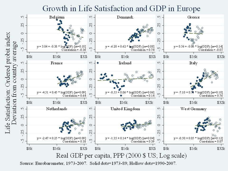Eurobarometer: Nine countries Stevenson & Wolfers, Economic Growth and Happiness21