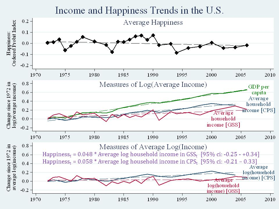 USA: Is it surprising that happiness hasn't grown.