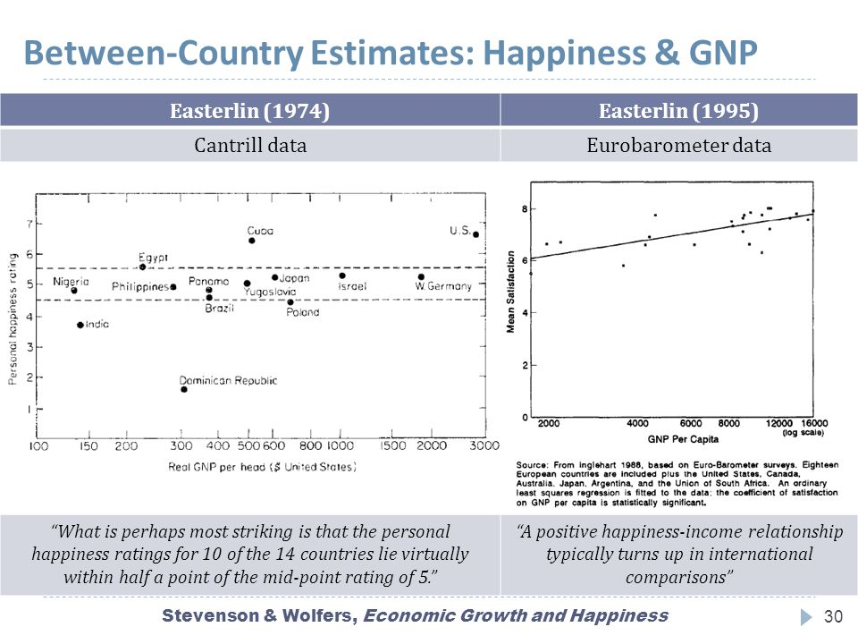 Between-Country Estimates: Happiness & GNP Stevenson & Wolfers, Economic Growth and Happiness30 Easterlin (1974)Easterlin (1995) Cantrill dataEurobarometer data What is perhaps most striking is that the personal happiness ratings for 10 of the 14 countries lie virtually within half a point of the mid-point rating of 5. A positive happiness-income relationship typically turns up in international comparisons