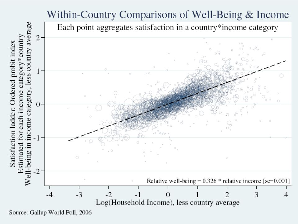 Within-Country Variation: Gallup World Poll Stevenson & Wolfers, Economic Growth and Happiness37