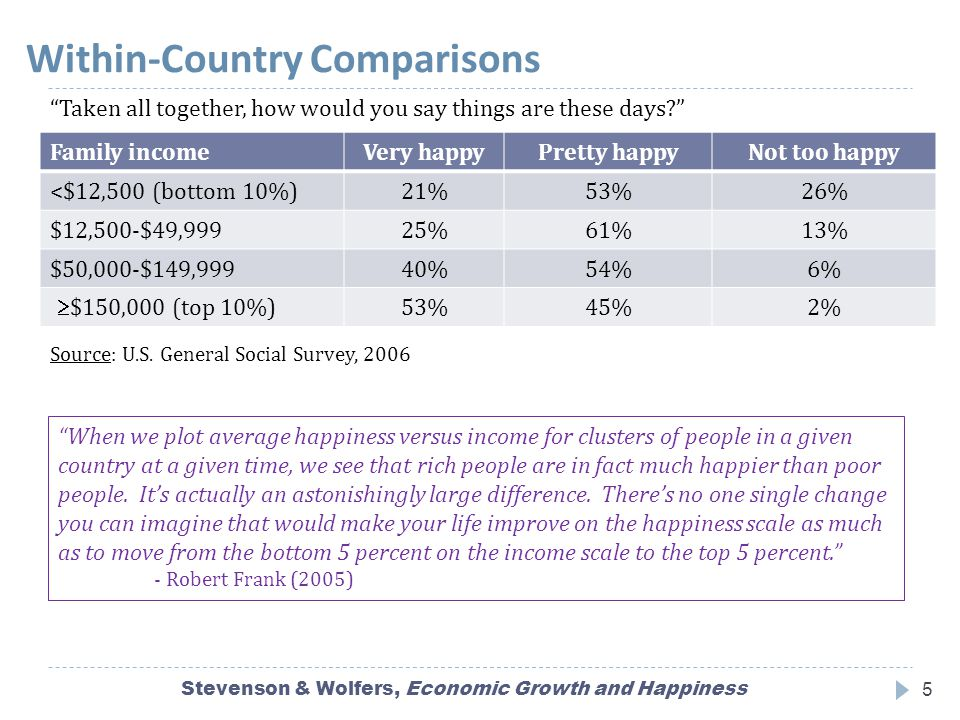 Within-Country Comparisons Stevenson & Wolfers, Economic Growth and Happiness5 Family incomeVery happyPretty happyNot too happy <$12,500 (bottom 10%)21%53%26% $12,500-$49,99925%61%13% $50,000-$149,99940%54%6%  $150,000 (top 10%) 53%45%2% Source: U.S.