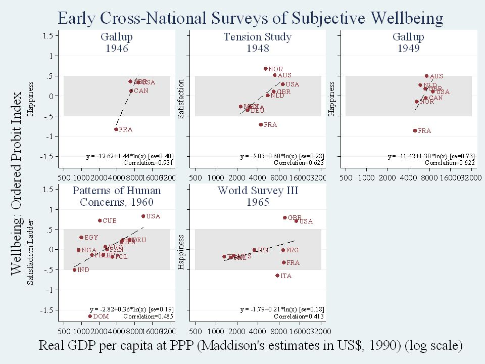Early Cross-National Studies Stevenson & Wolfers, Economic Growth and Happiness9