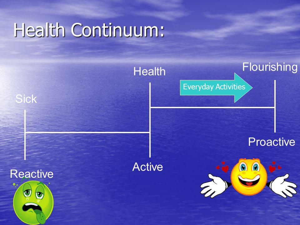 Health Continuum: Sick Active Flourishing Health Proactive Reactive Everyday Activities