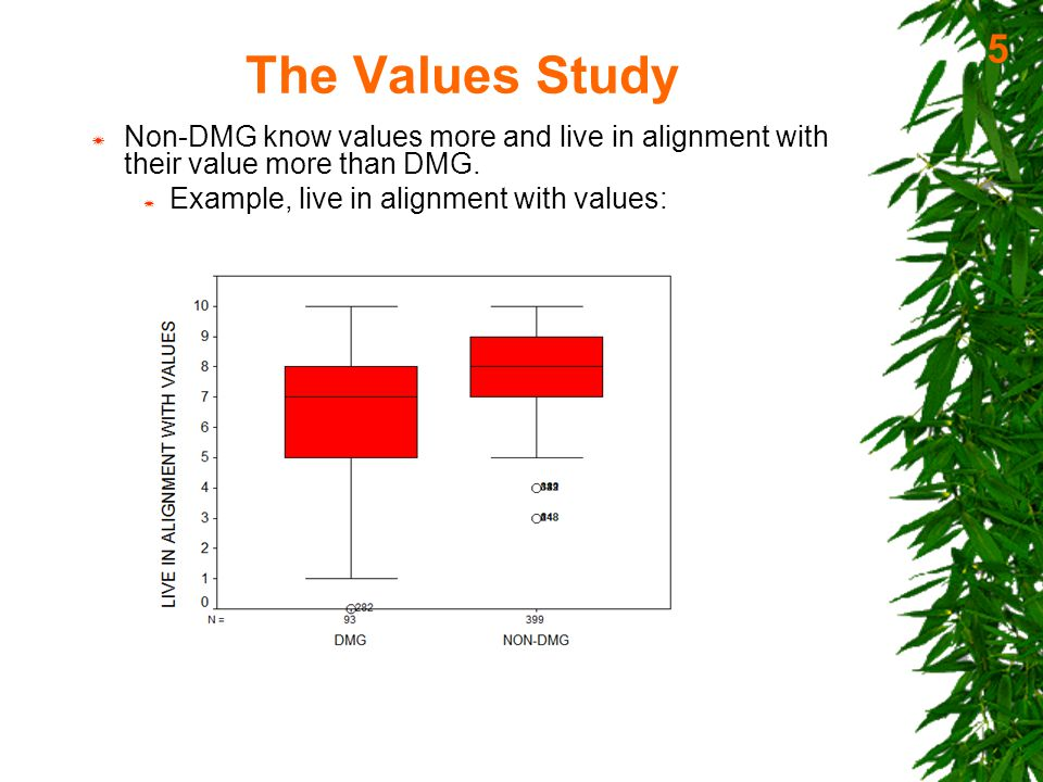 The Values Study  HIGH-PSY (High Psychopathology Group):  122 of the 492 participants having a BSI GSI T-value of 60 or over.