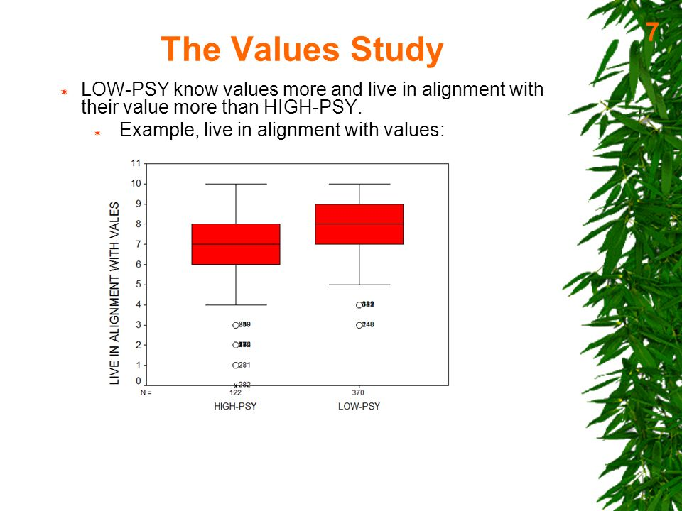 The Values Study  HAP (Happy Group):  HAP - 145 of the 492 participants having 8 or above HM scale (pretty/very/extremely happy) and 75% or more time happy .