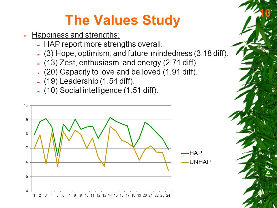 The Values Study  Specific values and personality: 11