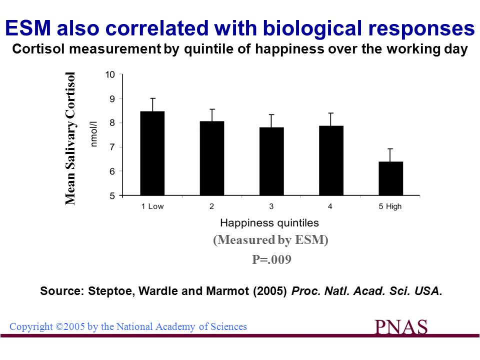 ESM also correlated with biological responses Cortisol measurement by quintile of happiness over the working day Copyright ©2005 by the National Academy of Sciences Source: Steptoe, Wardle and Marmot (2005) Proc.