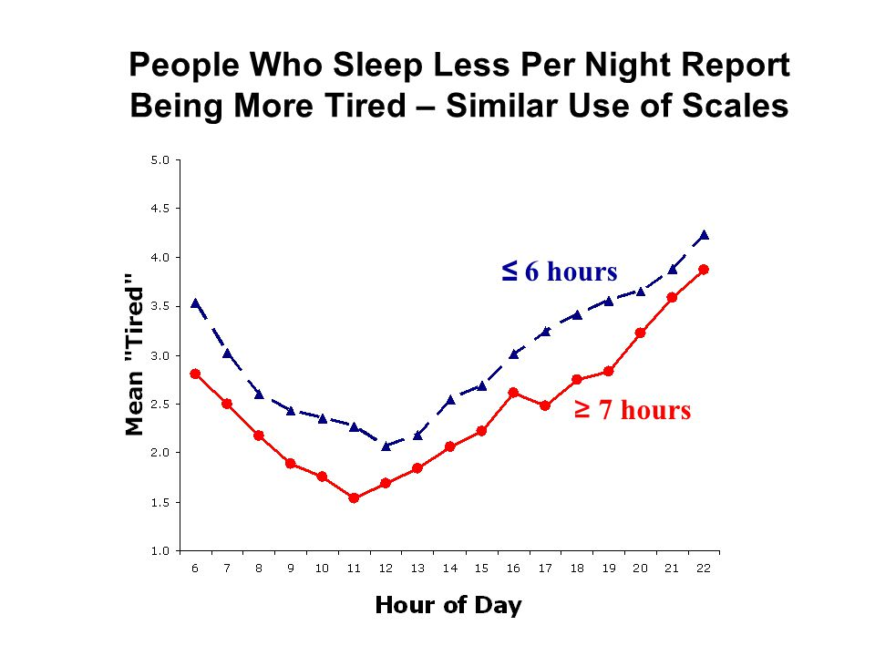 ≤ 6 hours ≥ 7 hours People Who Sleep Less Per Night Report Being More Tired – Similar Use of Scales