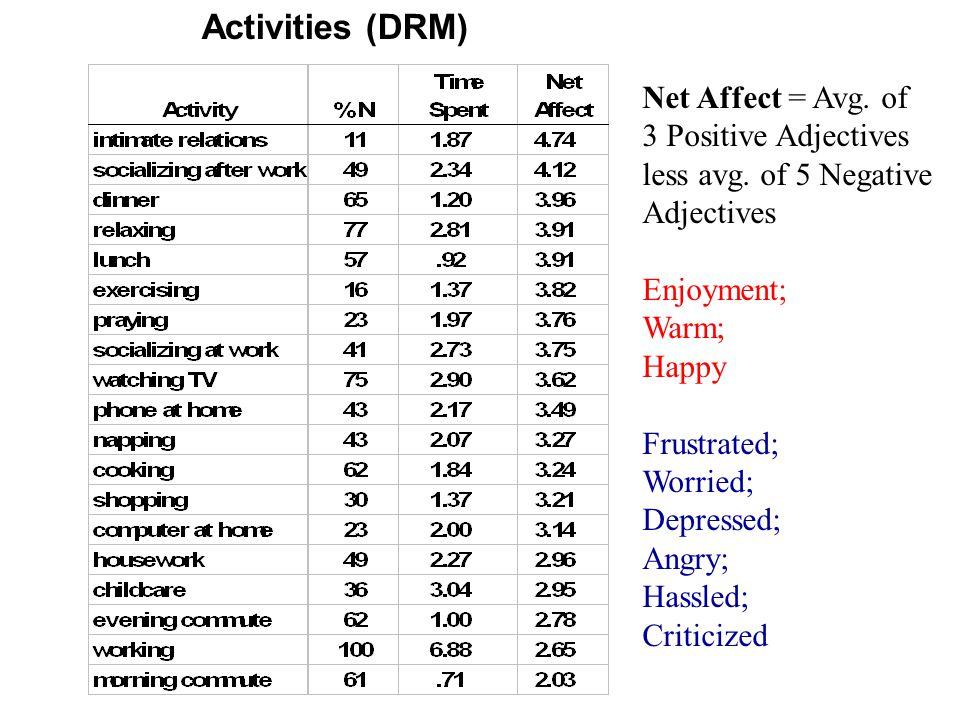 Activities (DRM) Net Affect = Avg. of 3 Positive Adjectives less avg.