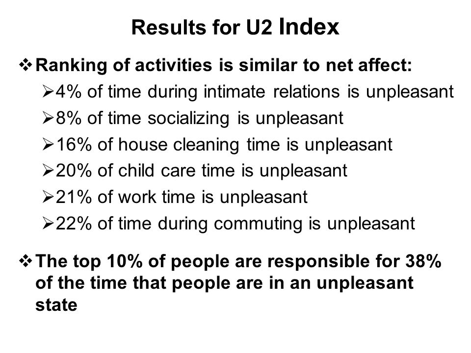 Results for U2 Index  Ranking of activities is similar to net affect:  4% of time during intimate relations is unpleasant  8% of time socializing is unpleasant  16% of house cleaning time is unpleasant  20% of child care time is unpleasant  21% of work time is unpleasant  22% of time during commuting is unpleasant  The top 10% of people are responsible for 38% of the time that people are in an unpleasant state