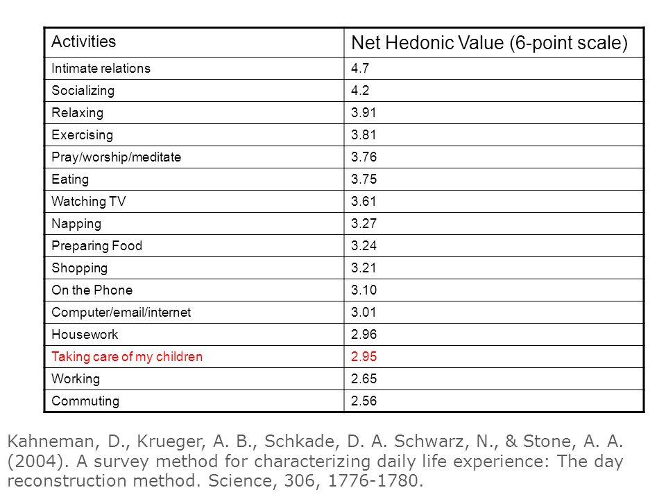 Kahneman, D., Krueger, A. B., Schkade, D. A. Schwarz, N., & Stone, A.