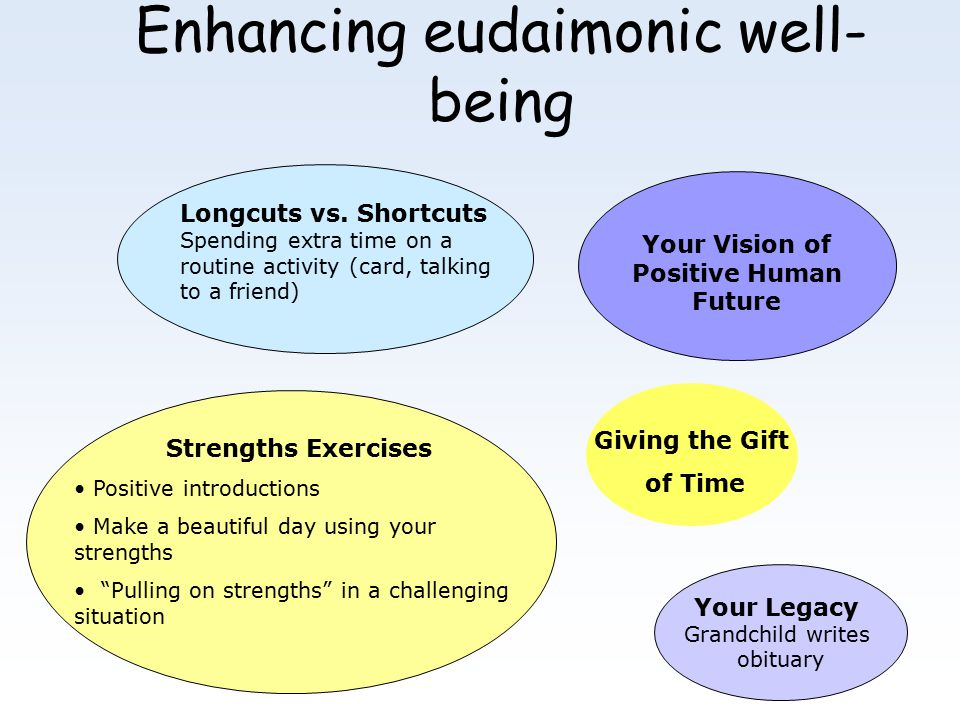 Enhancing eudaimonic well- being Strengths Exercises Positive introductions Make a beautiful day using your strengths Pulling on strengths in a challenging situation Giving the Gift of Time Your Legacy Grandchild writes obituary Your Vision of Positive Human Future Longcuts vs.