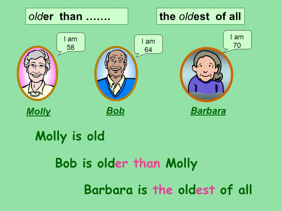 older than ……. I am 58 I am 64 I am 70 Molly BobBarbara Molly is old Bob is older than Molly Barbara is the oldest of all the oldest of all
