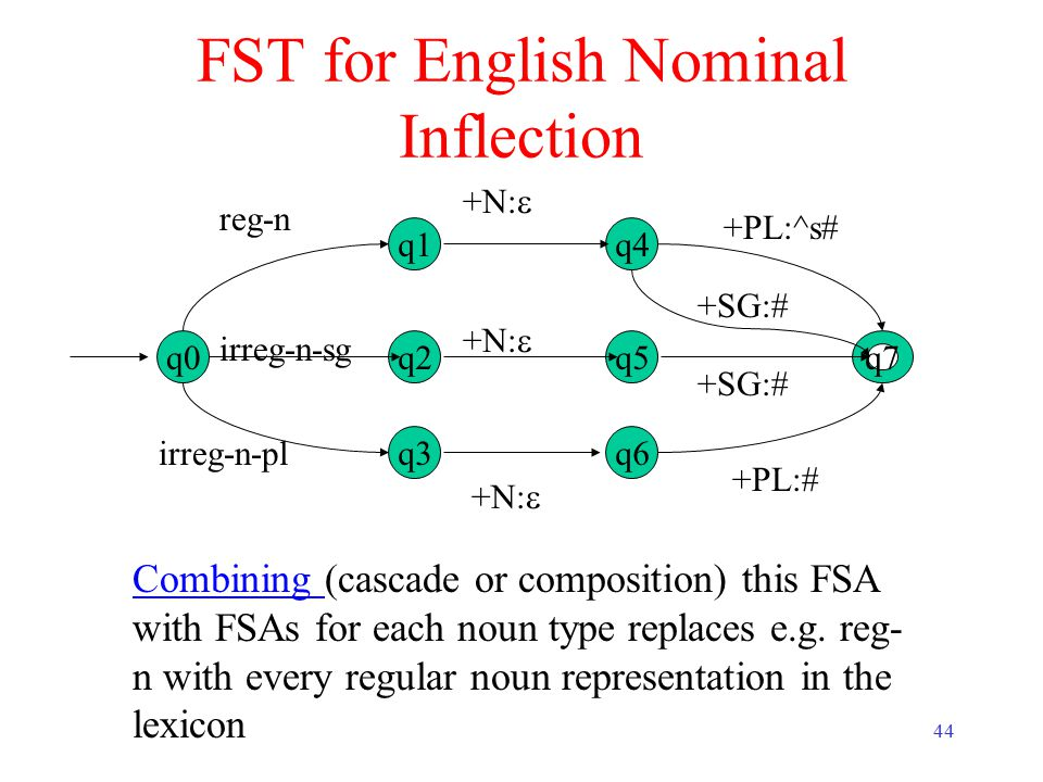 44 FST for English Nominal Inflection q0q7 +PL:^s# Combining Combining (cascade or composition) this FSA with FSAs for each noun type replaces e.g. re