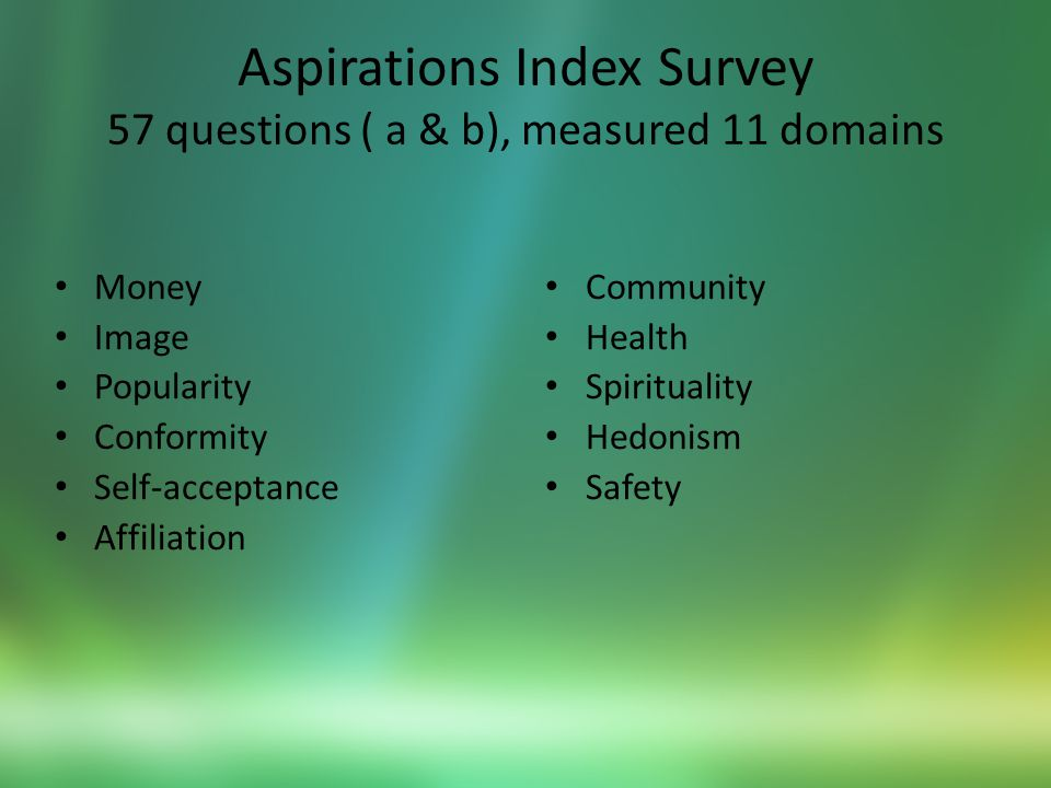 Aspirations Index Survey 57 questions ( a & b), measured 11 domains Money Image Popularity Conformity Self-acceptance Affiliation Community Health Spirituality Hedonism Safety