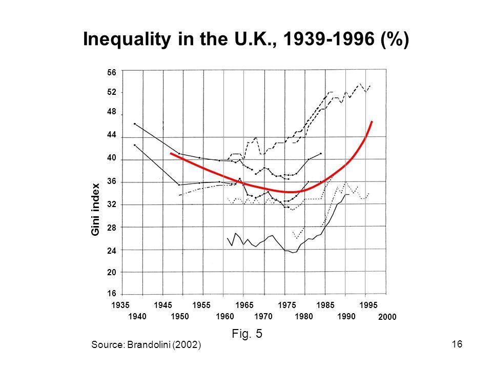 16 Gini index Source: Brandolini (2002) Fig.