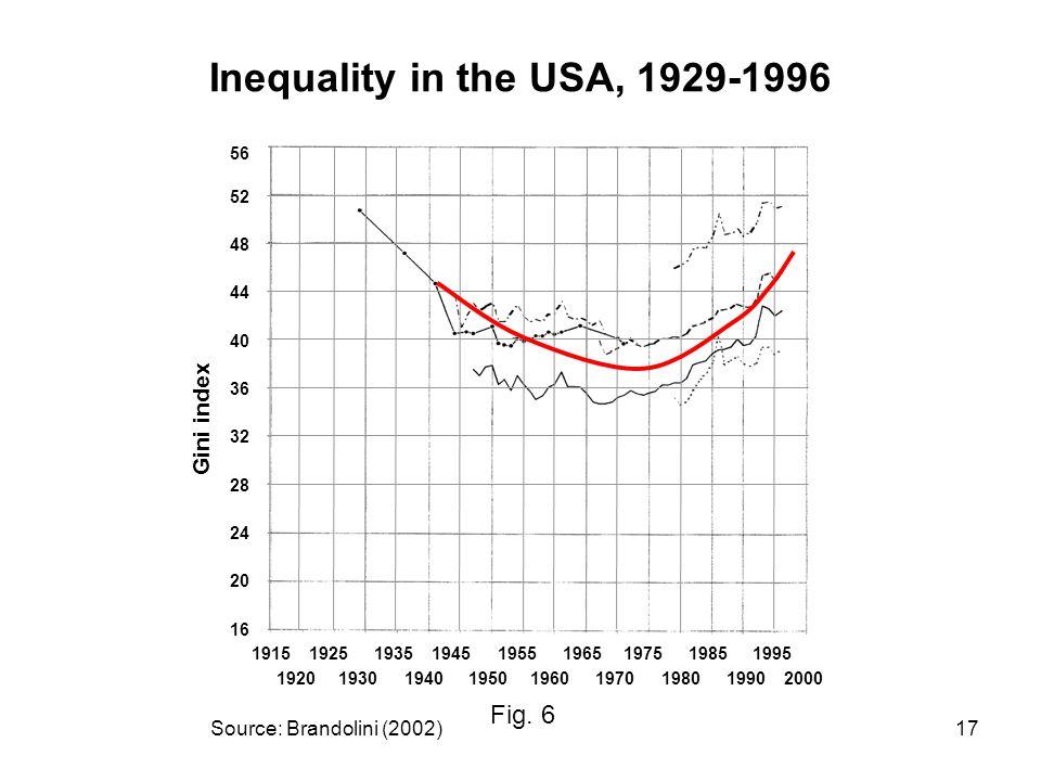 17 Source: Brandolini (2002) Fig.