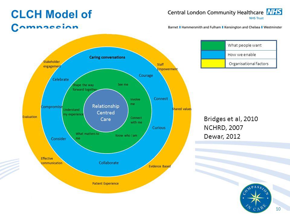 CLCH Model of Compassion 10 What people want How we enable Organisational factors Bridges et al, 2010 NCHRD, 2007 Dewar, 2012