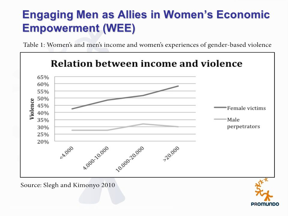 Engaging Men as Allies in Women's Economic Empowerment (WEE)