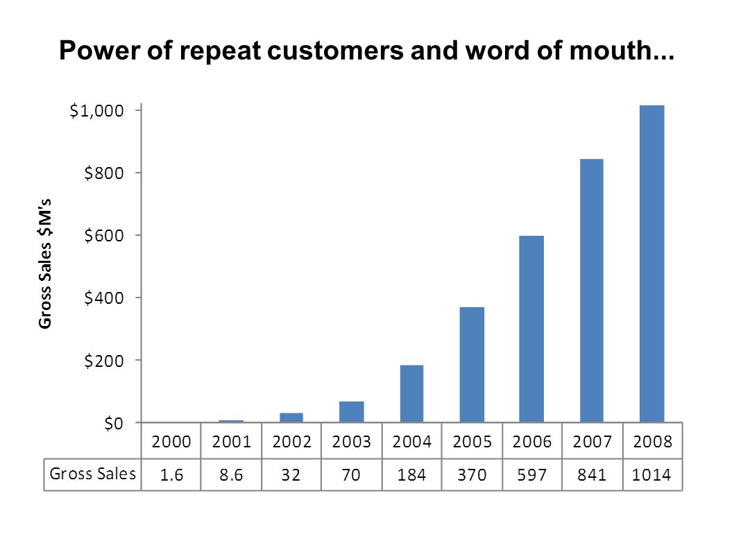 Power of repeat customers and word of mouth... 23