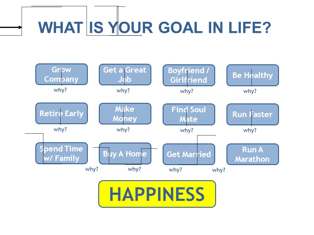 WHAT IS YOUR GOAL IN LIFE.