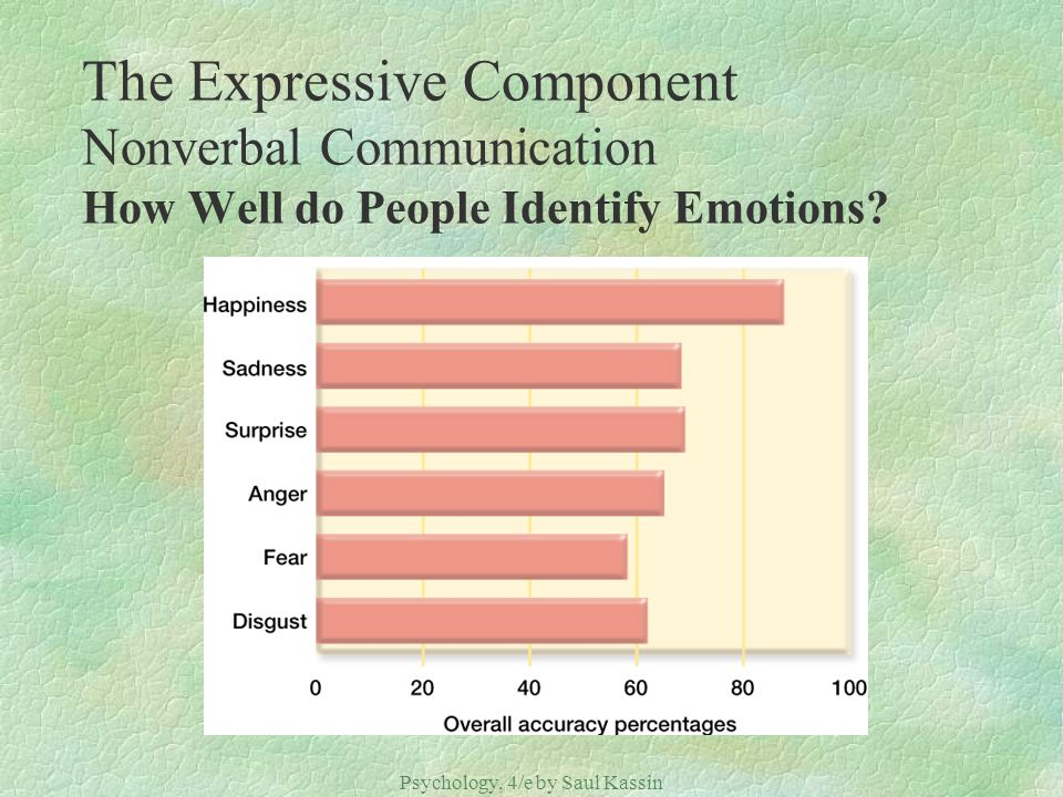 Psychology, 4/e by Saul Kassin ©2004 Prentice Hall The Expressive Component Nonverbal Communication How Well do People Identify Emotions?