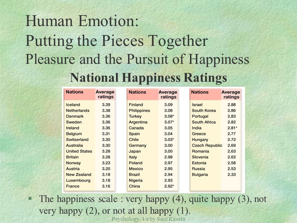 Psychology, 4/e by Saul Kassin ©2004 Prentice Hall Human Emotion: Putting the Pieces Together Pleasure and the Pursuit of Happiness National Happiness