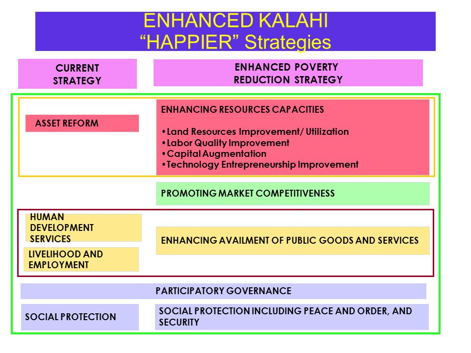 ENHANCED KALAHI HAPPIER Strategies ENHANCED POVERTY REDUCTION STRATEGY ASSET REFORM HUMAN DEVELOPMENT SERVICES LIVELIHOOD AND EMPLOYMENT ENHANCING AVAILMENT OF PUBLIC GOODS AND SERVICES PARTICIPATORY GOVERNANCE ENHANCING RESOURCES CAPACITIES Land Resources Improvement/ Utilization Labor Quality Improvement Capital Augmentation Technology Entrepreneurship Improvement PROMOTING MARKET COMPETITIVENESS SOCIAL PROTECTION INCLUDING PEACE AND ORDER, AND SECURITY SOCIAL PROTECTION CURRENT STRATEGY